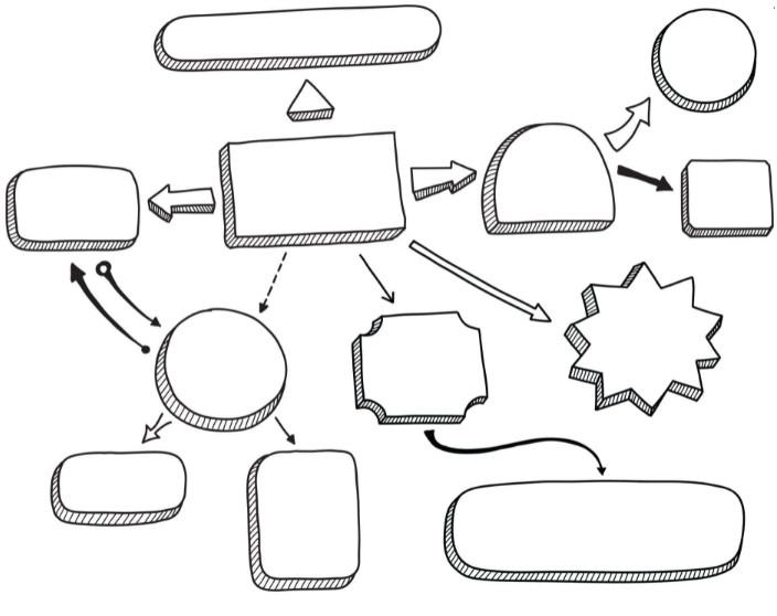 خريطة مفاهيم بسيطة